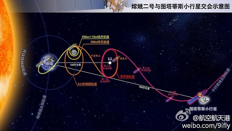 Китай подтверждает лидерство в азиатской лунной гонке - 12