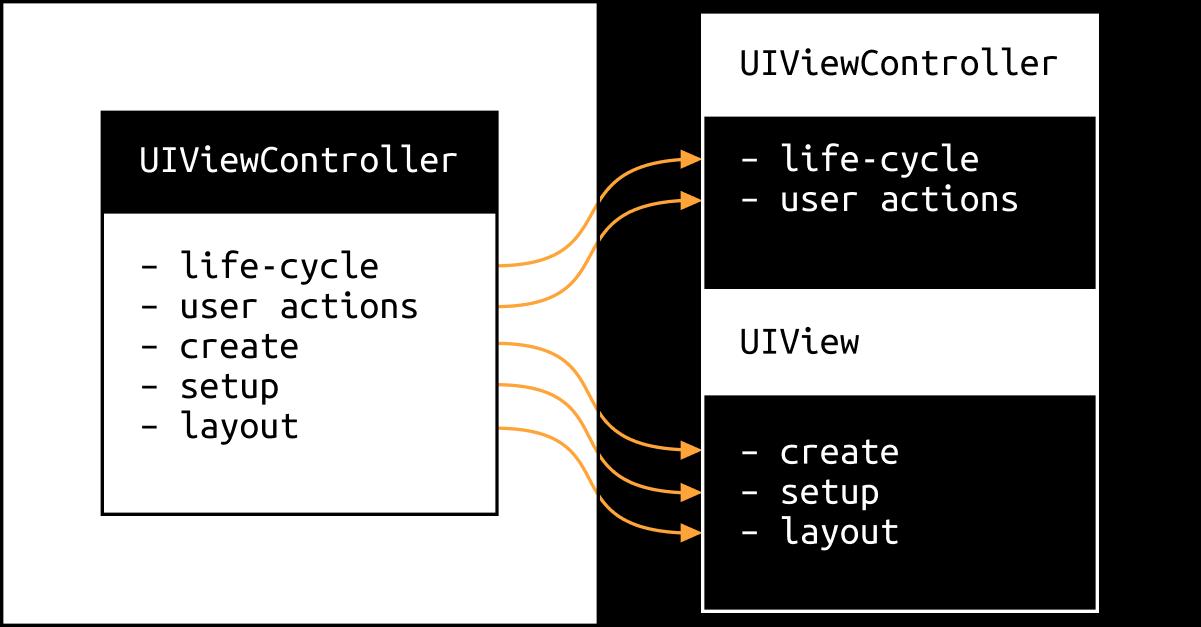 Контроллер, полегче! Выносим код в UIView - 1