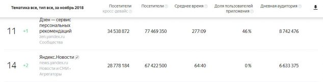 Яндекс дзен vs новости, статистика популярность
