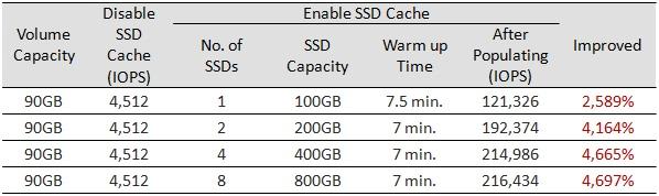 Реализация SSD кэширования в СХД QSAN XCubeSAN - 10