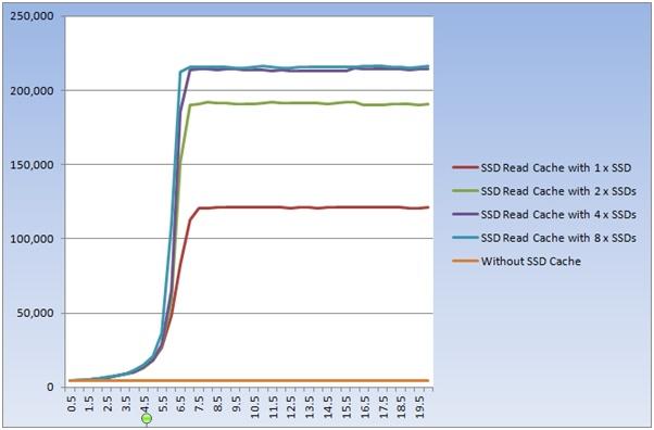 Реализация SSD кэширования в СХД QSAN XCubeSAN - 11