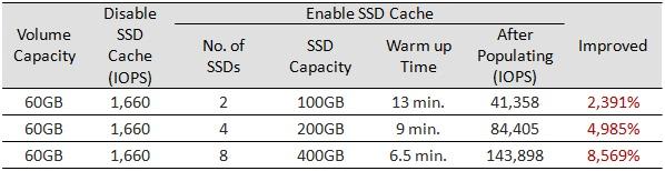 Реализация SSD кэширования в СХД QSAN XCubeSAN - 12