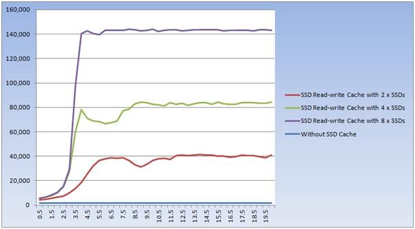 Реализация SSD кэширования в СХД QSAN XCubeSAN - 13