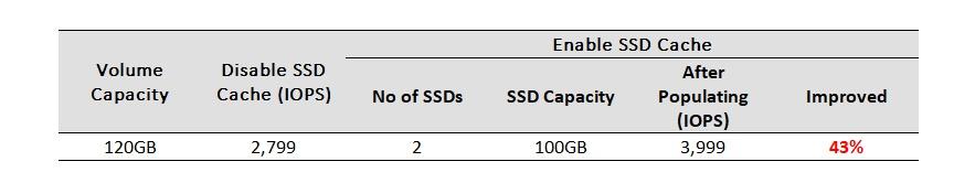 Реализация SSD кэширования в СХД QSAN XCubeSAN - 14