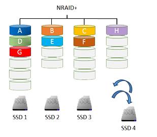 Реализация SSD кэширования в СХД QSAN XCubeSAN - 2