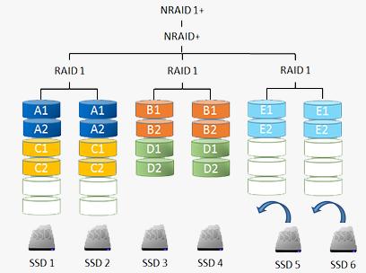 Реализация SSD кэширования в СХД QSAN XCubeSAN - 3