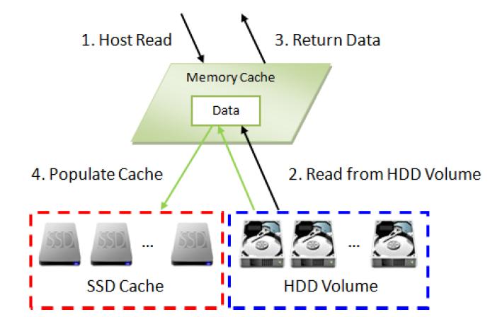Реализация SSD кэширования в СХД QSAN XCubeSAN - 6