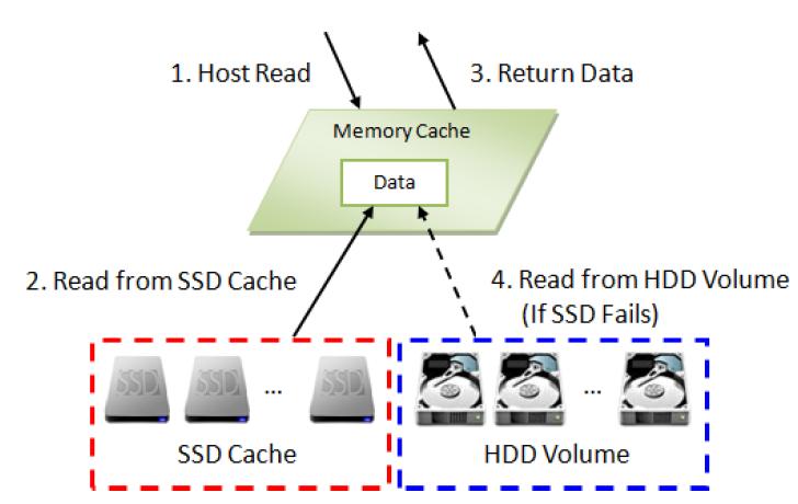 Реализация SSD кэширования в СХД QSAN XCubeSAN - 7