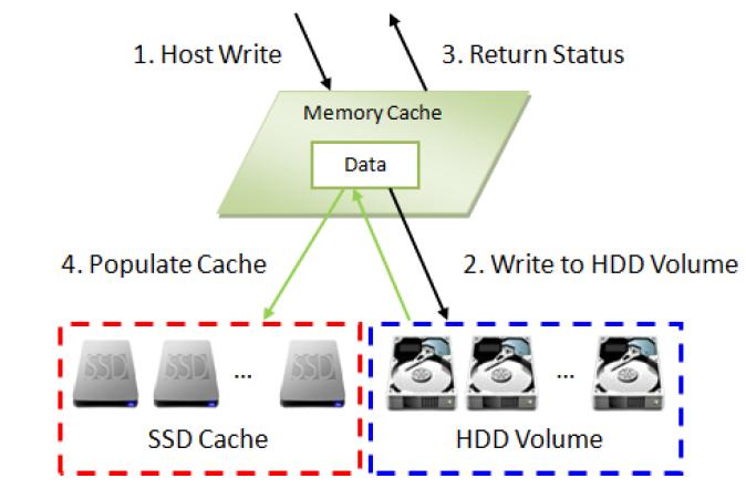 Реализация SSD кэширования в СХД QSAN XCubeSAN - 8