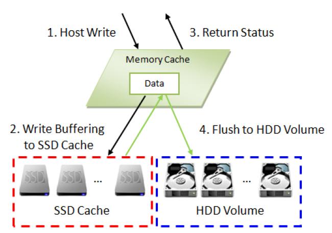 Реализация SSD кэширования в СХД QSAN XCubeSAN - 9