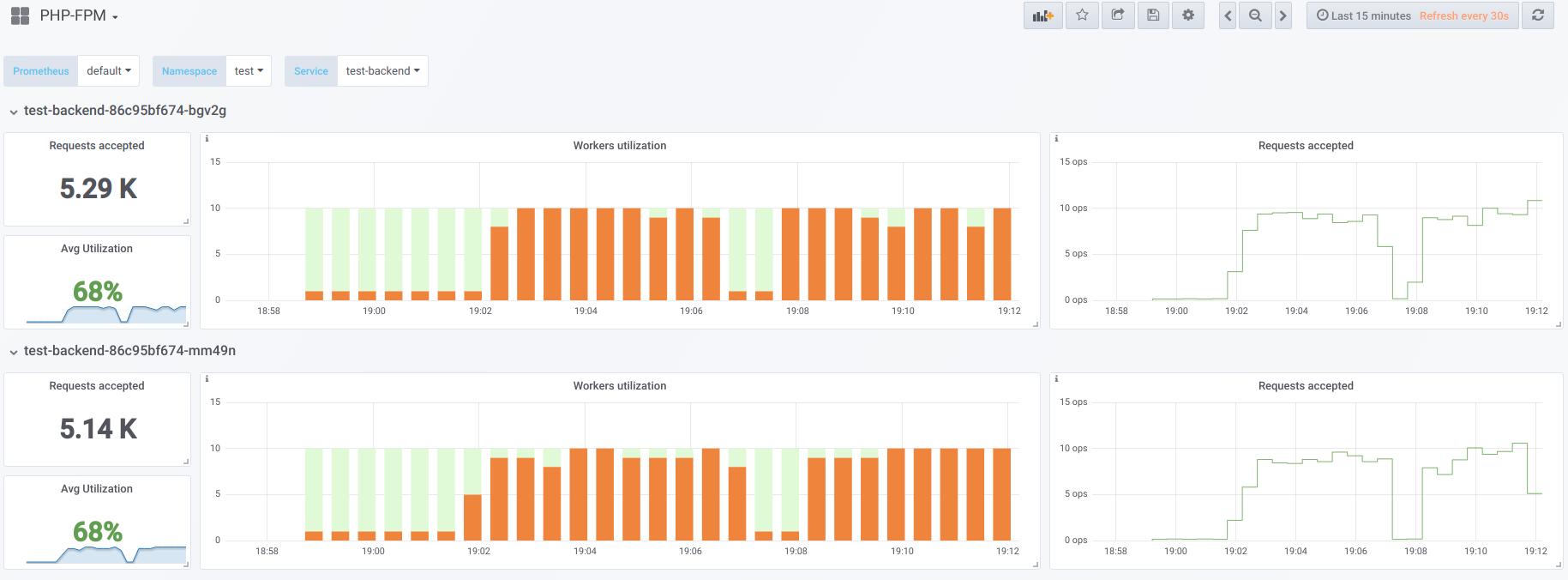 Kubernetes tips & tricks: о выделении узлов и о нагрузках на веб-приложение - 4