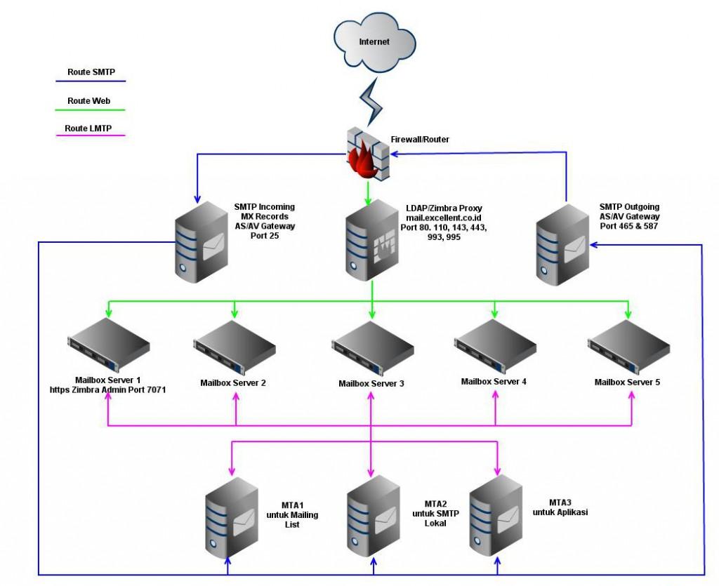 Мультисерверная установка Zimbra Collaboration Suite - 2