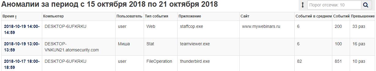 Расследование инцидентов ИБ со StaffCop Enterprise 4.4 - 8
