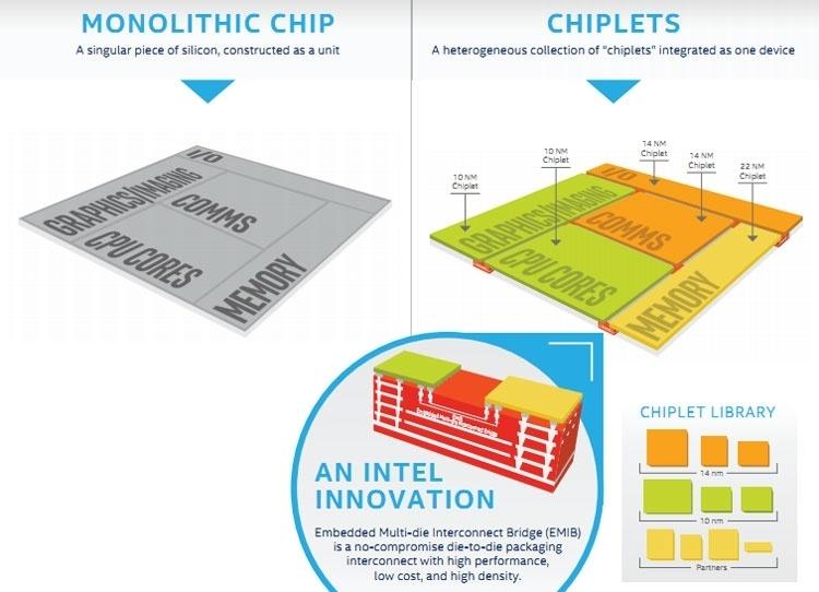Intel представила первую в мире «гибридную» x86-совместимую архитектуру