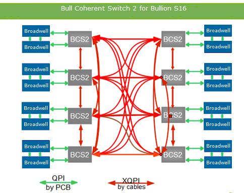 Как «склеить» Intel-based сервер и преодолеть scale-up потолок в 8 процессоров - 3