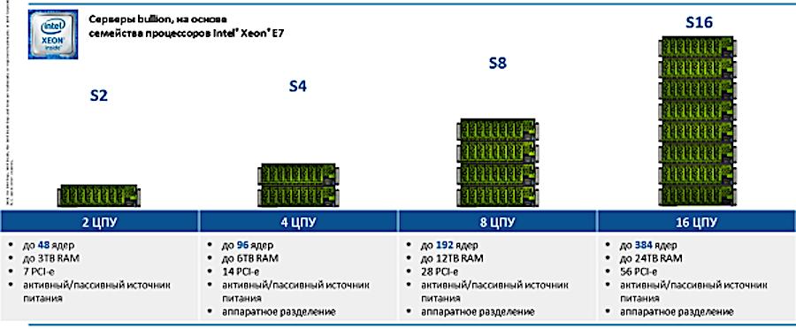 Как «склеить» Intel-based сервер и преодолеть scale-up потолок в 8 процессоров - 5