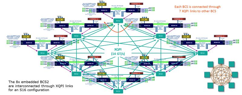 Как «склеить» Intel-based сервер и преодолеть scale-up потолок в 8 процессоров - 6