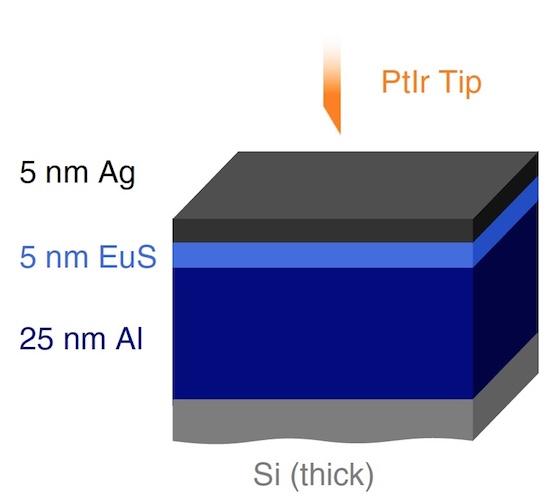 Сверхпроводник + ферромагнетик: изучение триплетных куперовских пар - 3