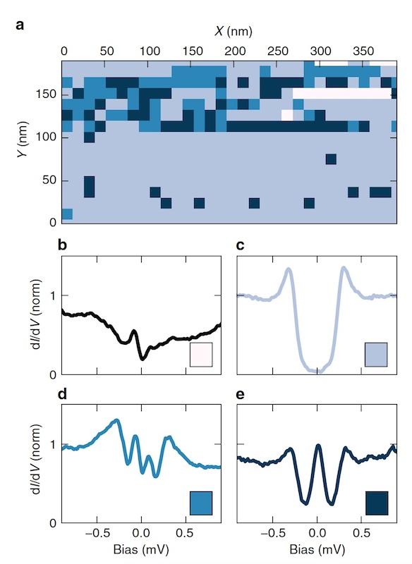 Сверхпроводник + ферромагнетик: изучение триплетных куперовских пар - 4