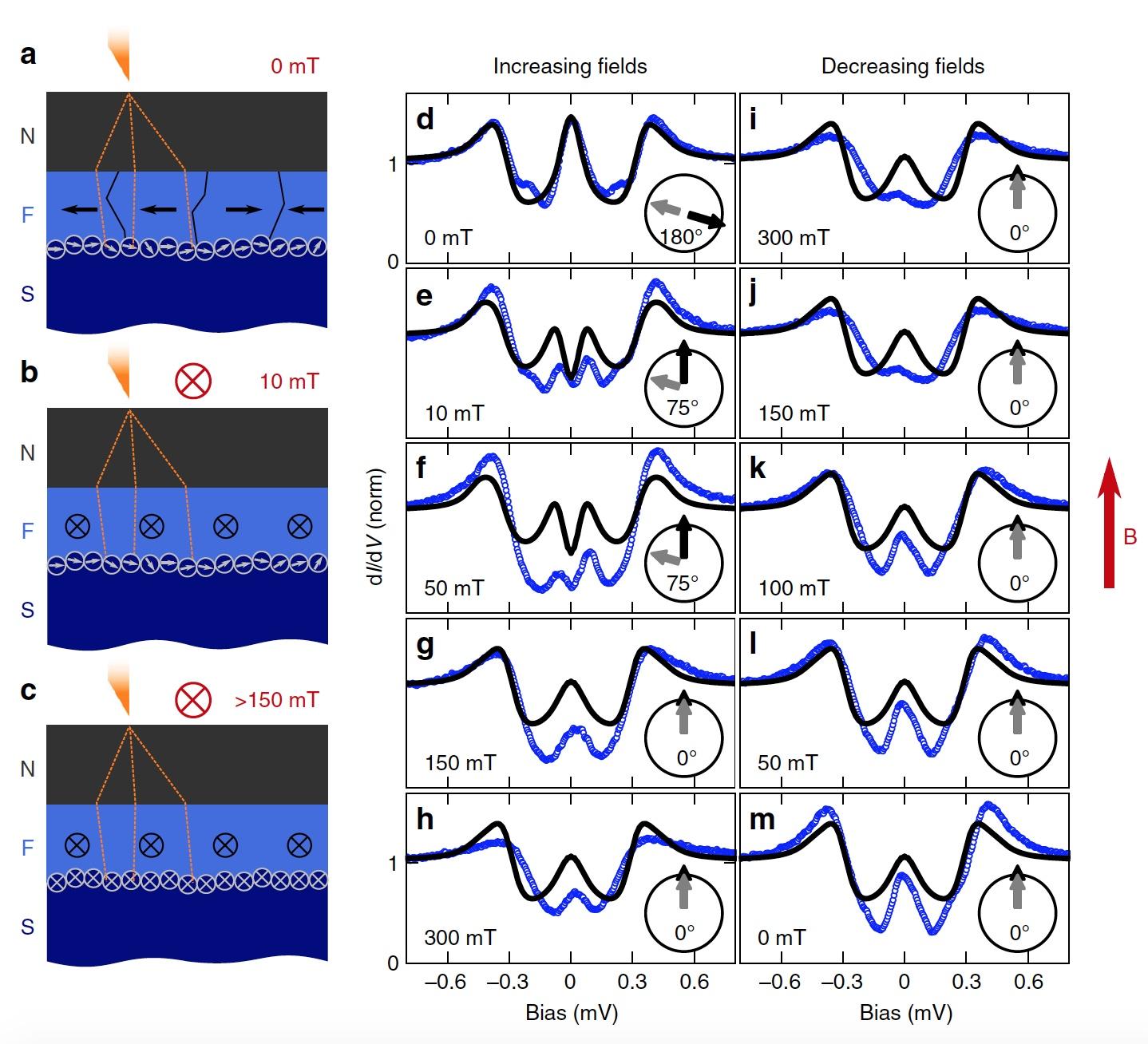 Сверхпроводник + ферромагнетик: изучение триплетных куперовских пар - 5