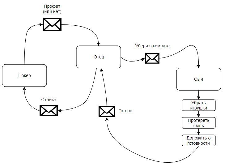 Введение в реактивное программирование - 4