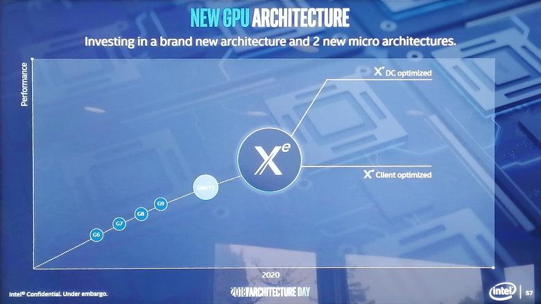 Intel Xe — бренд, под которым компания будет продвигать свои дискретные видеокарты