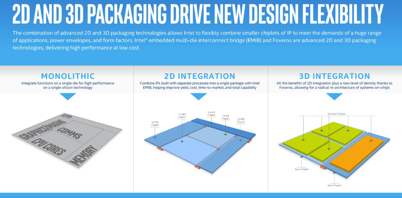 Intel выпустит процессор с трехмерной архитектурой Foveros в 2019 году - 1