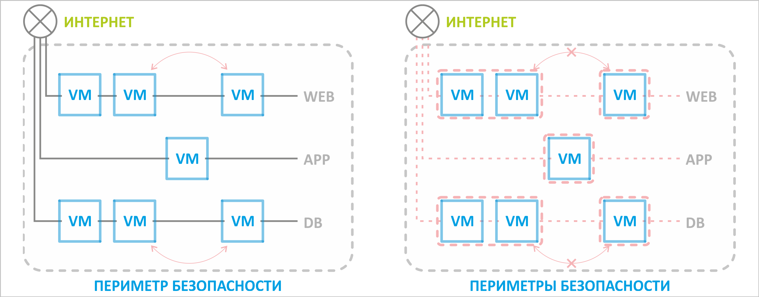VMware NSX для самых маленьких. Часть 1 - 3