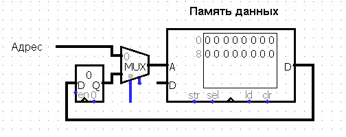 Проектирование процессора (CPU Design) RAM-машина - 2