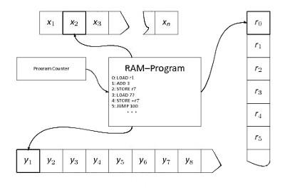 Проектирование процессора (CPU Design) RAM-машина - 1