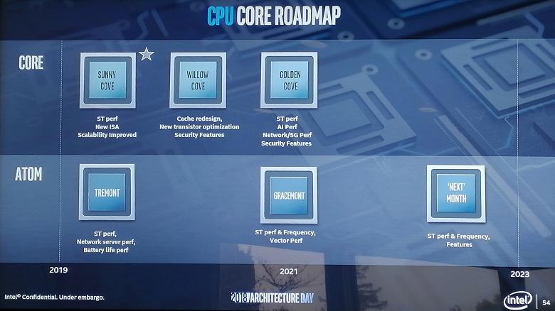 Свежая дорожная карта Intel раскрывает подробности о новых процессорных архитектурах