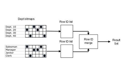 Техники Bitmap-индекса Oracle - 2