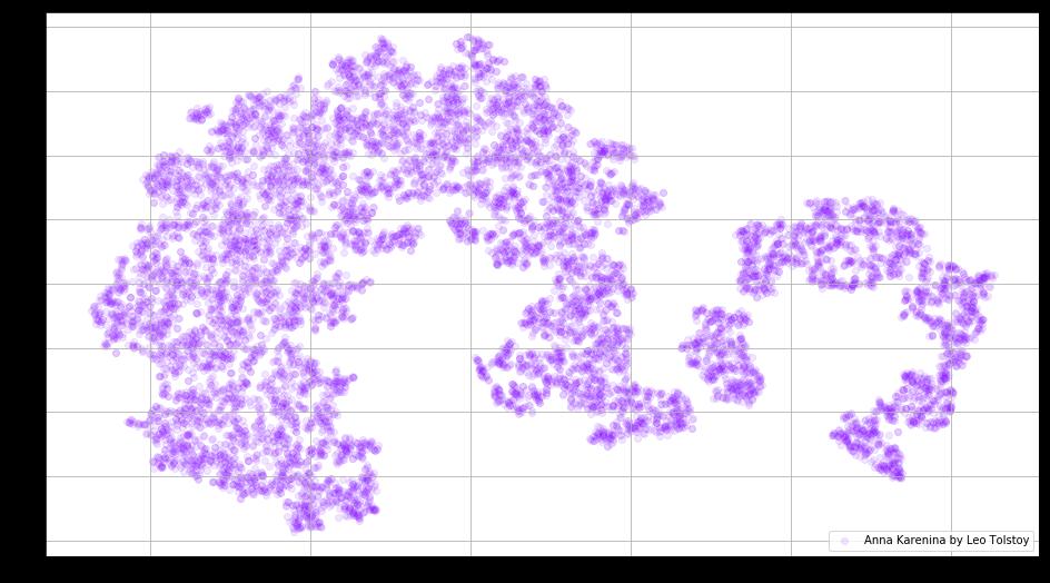 Google News и Лев Толстой: визуализация векторных представлений слов с помощью t-SNE - 4