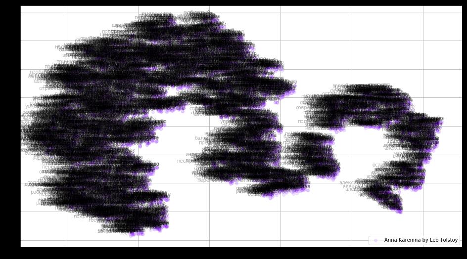 Google News и Лев Толстой: визуализация векторных представлений слов с помощью t-SNE - 5