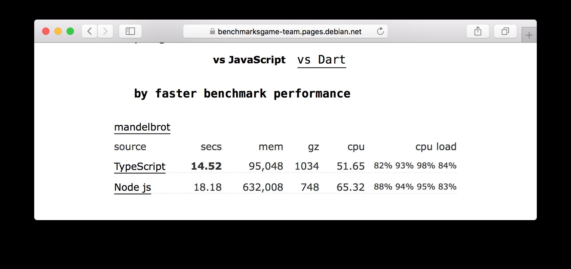 typescript работает быстрее javascript и занимает меньше памяти. Скриншот с сайта с микробенчмарками