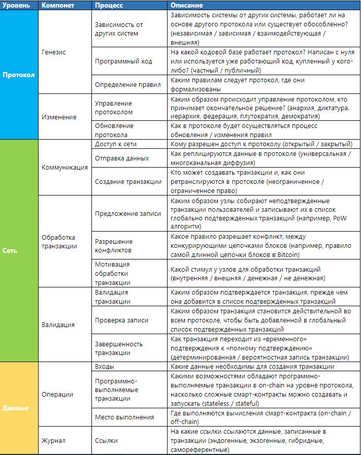 Фреймворк: анализ DLT-систем - 1