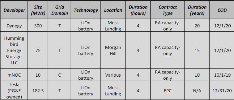 Тесла планирует устанавливать новые массивные стационарные аккумуляторные батареи в Калифорнии - 2