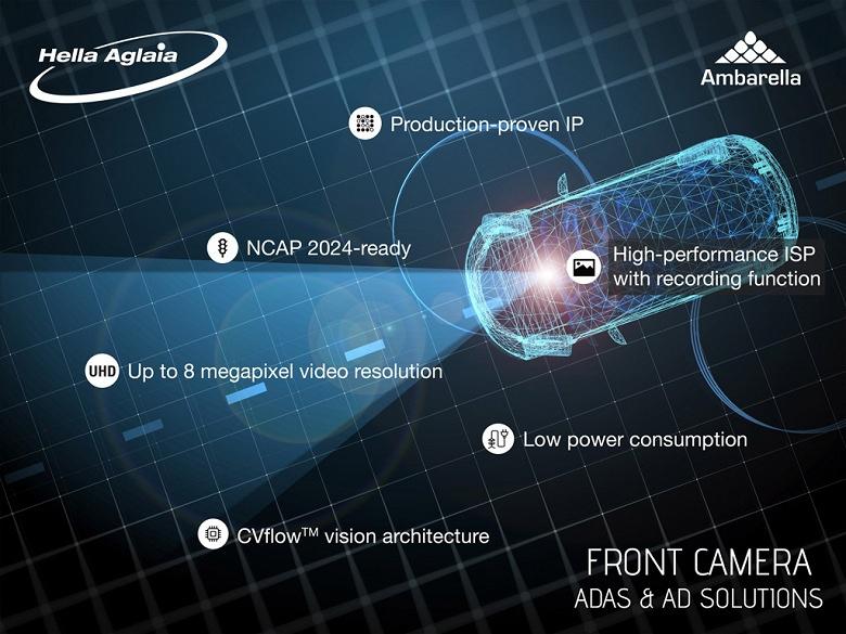Ambarella и HELLA Aglaia будут вместе внедрять функции искусственного интеллекта в камеры переднего вида ADAS
