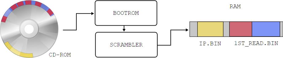 Как взломали защиту от копирования консоли Sega Dreamcast - 1