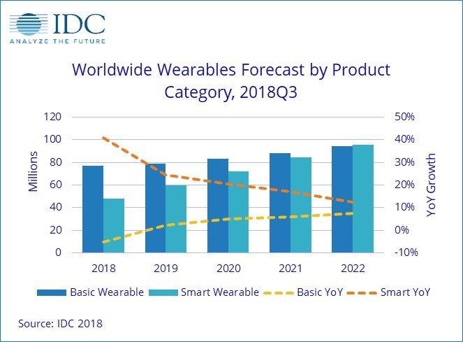 По оценке IDC, в этом году было отгружено 125,3 млн носимых электронных устройств