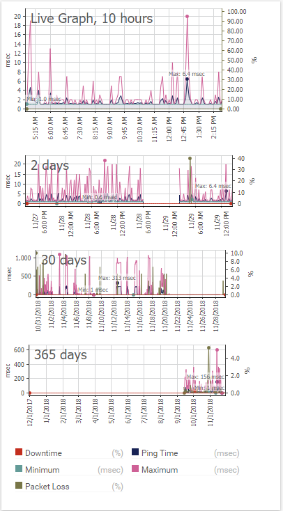 Тестирование PRTG Network Monitor и сравнение с Zabbix - 15