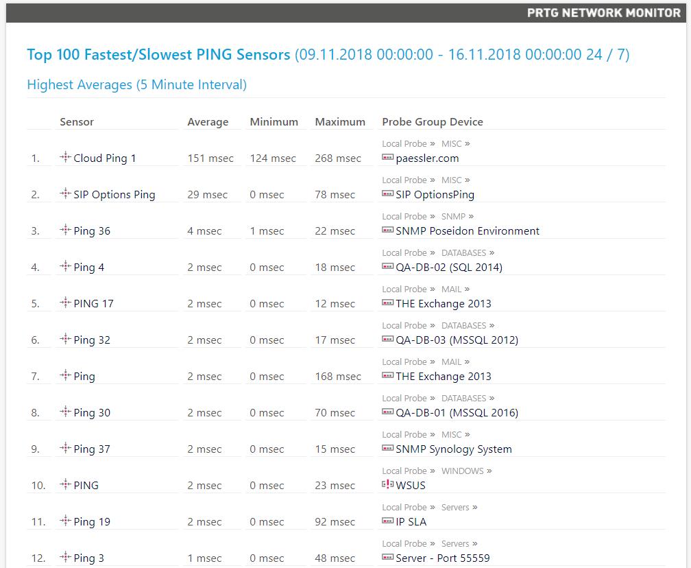 Тестирование PRTG Network Monitor и сравнение с Zabbix - 17