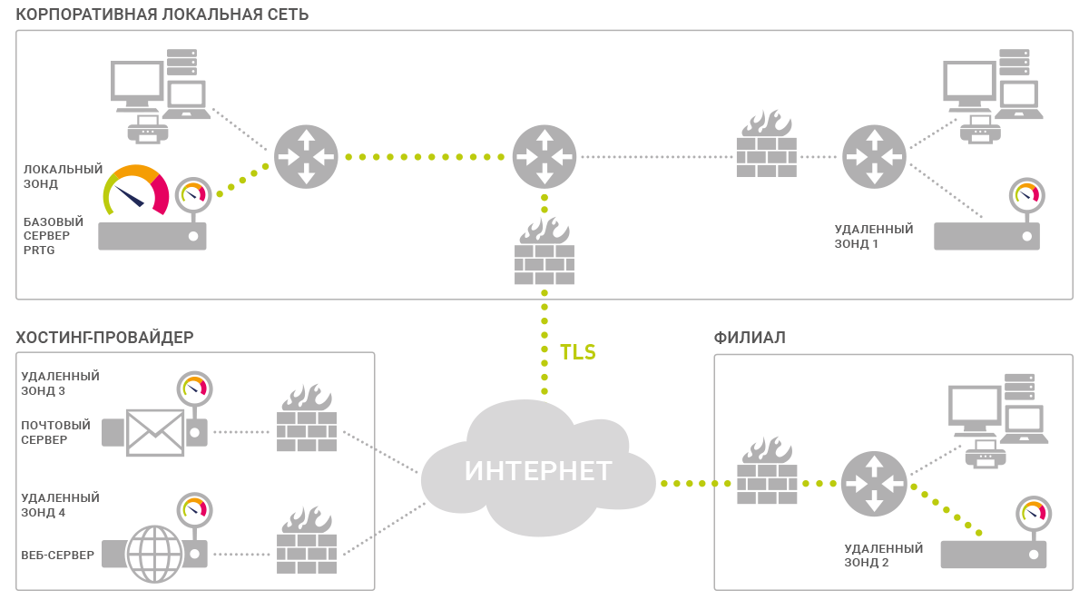Тестирование PRTG Network Monitor и сравнение с Zabbix - 7
