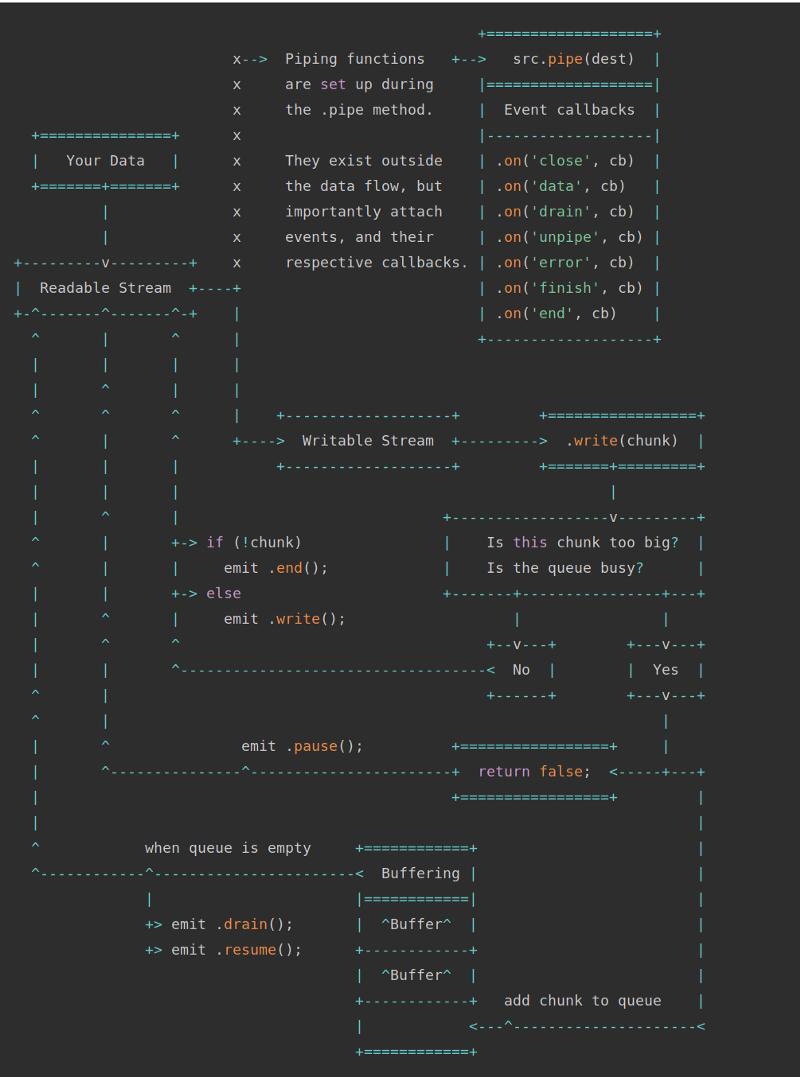 Эффективная работа с памятью в Node.js - 2