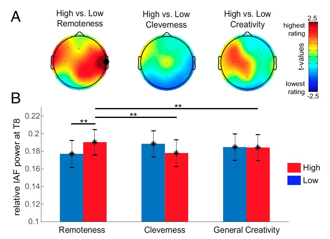 Откуда берется креативность: анализ активности альфа-волн мозга во время RAT-тестов - 10