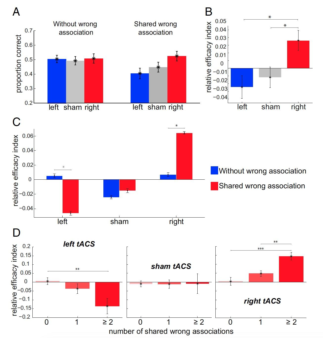 Откуда берется креативность: анализ активности альфа-волн мозга во время RAT-тестов - 6