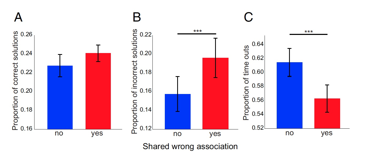 Откуда берется креативность: анализ активности альфа-волн мозга во время RAT-тестов - 7