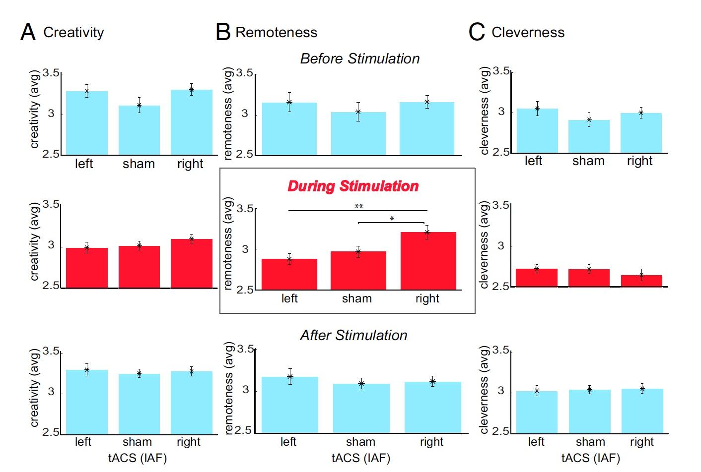 Откуда берется креативность: анализ активности альфа-волн мозга во время RAT-тестов - 9