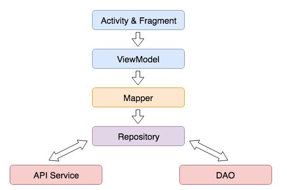 Переход на Kotlin в Android-проекте: Tips and Tricks - 2
