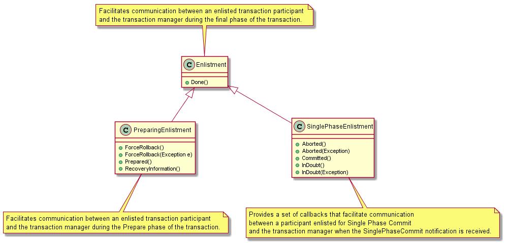 Инфраструктура System.Transactions в мире .NET - 11